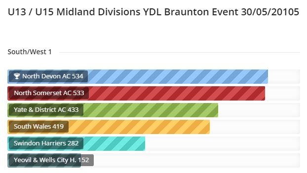 League Scores